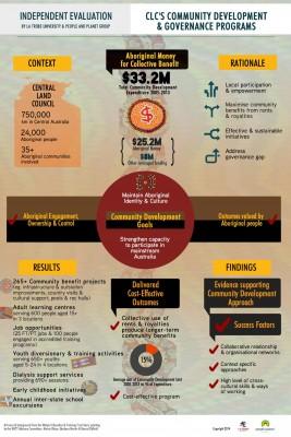 La_Trobe_report_infographic-0x400